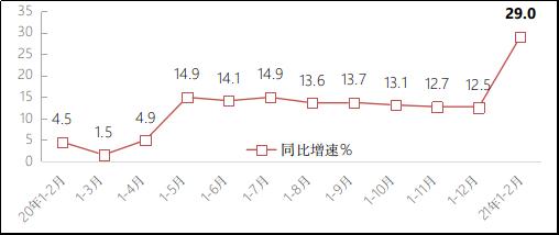 工信部:前2月規上互聯網企業業務收入1990億 同比增29%