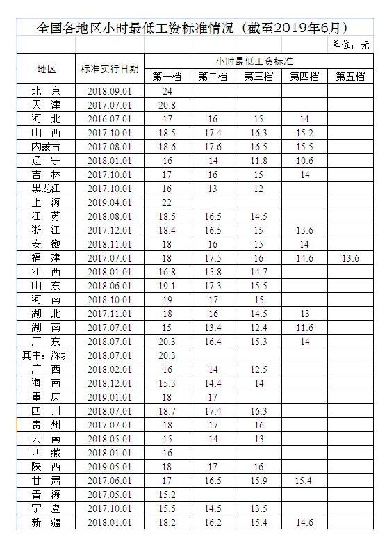 31省份月最低工资标准公布:上海2480元全国最高