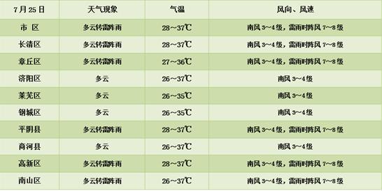 """雷阵雨又来!最高40℃!明起三天济南开启""""蒸煮""""模式…"""