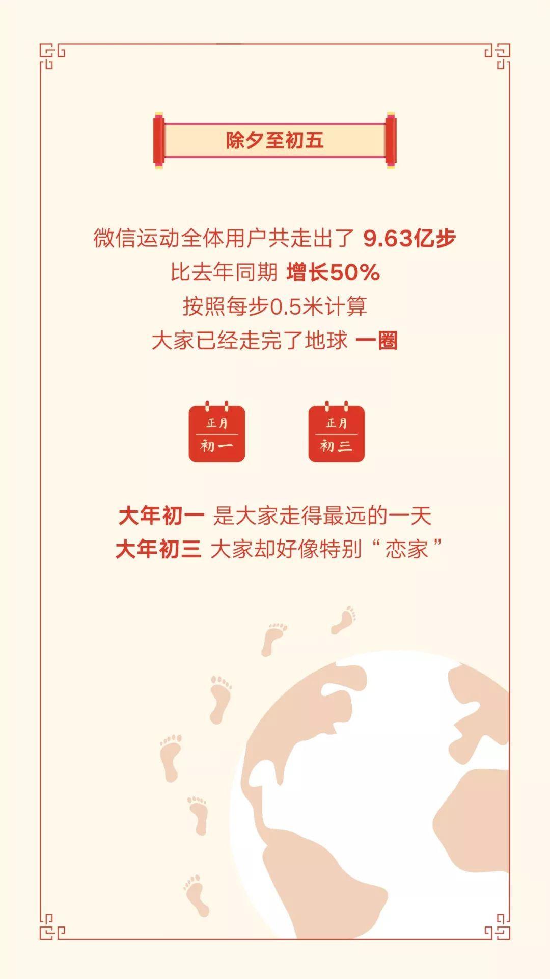 山东微信红包收发次数居全国第二!这个春节你花了多少钱?