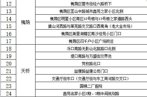 """44处!88必发官网发布""""白菜地图""""绘出城市温度"""