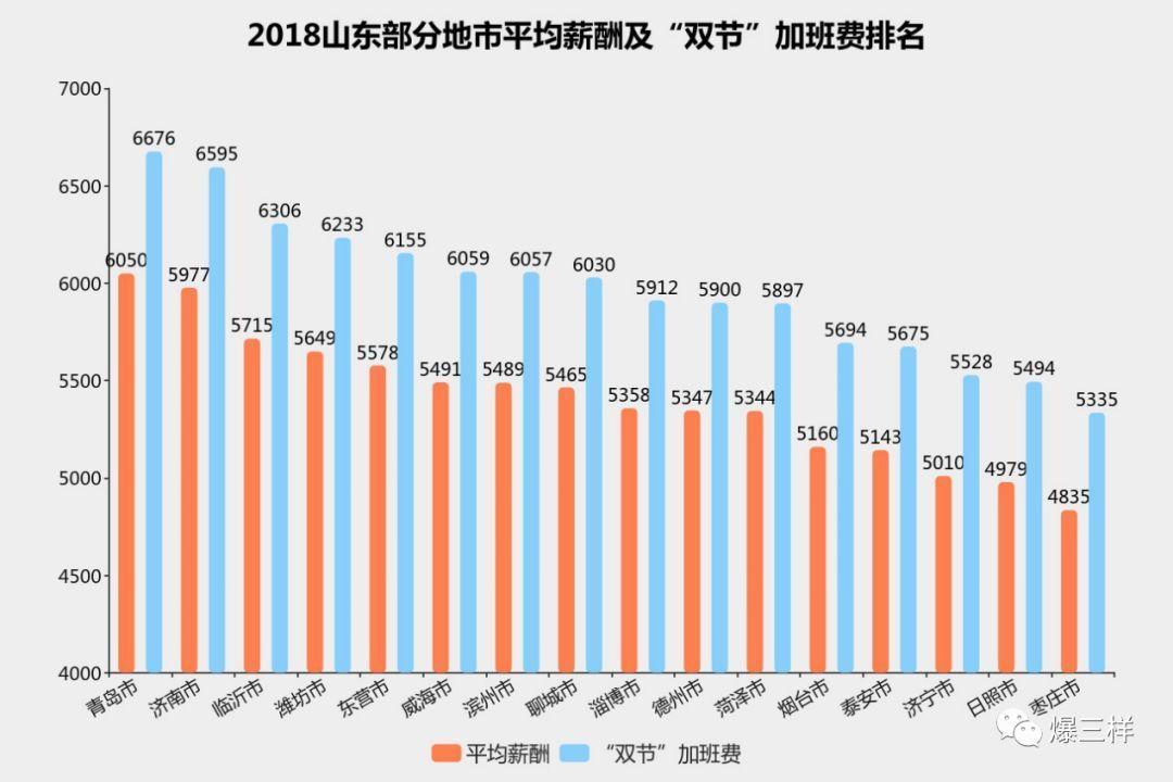 元旦春节加10天班能赚6000元 山东这个城市加班费更高!