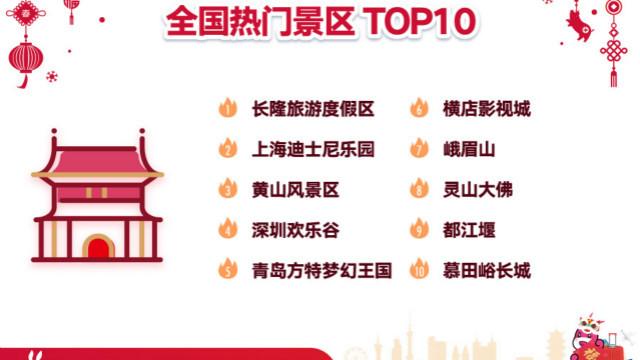 春节旅游账单出炉:4亿中国游客去了哪儿?消费了什么