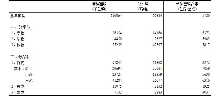 2019年粮食产量,山东全国第三