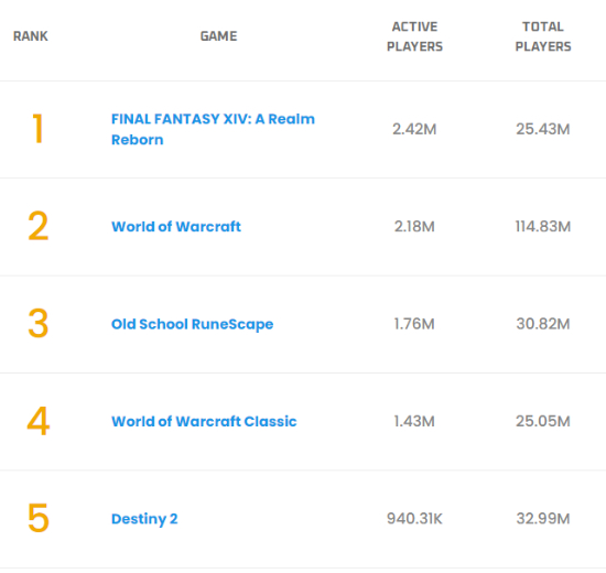 242萬玩家!《最終幻想14:重生之境》超《魔獸世界》成活躍玩家最多的MMORPG游戲