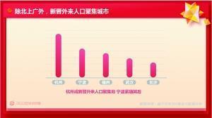 2019春运大数据预测:杭州成新晋外来人口聚集地