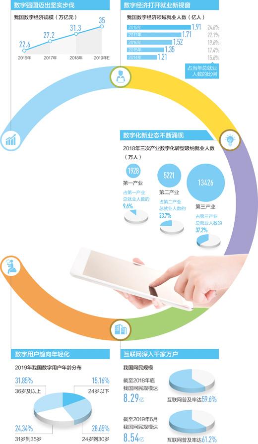 平台自主创业、网上兼职就业……数字经济正在重构就业模式