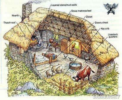 《领地人生》浅谈中世纪住宅
