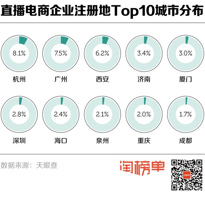 全国半年新注册3万家直播电商企业,济南名列前茅