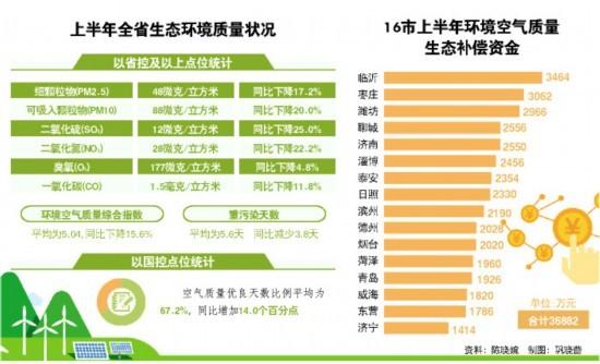 """山东省上半年16市均获""""气质""""补偿资金"""