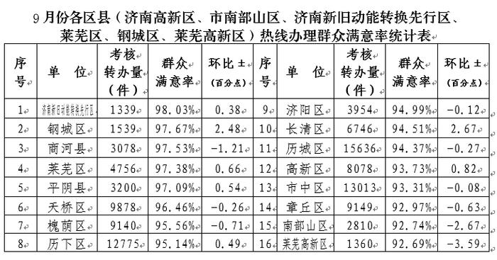 济南12345市民服务热线9月满意度出炉