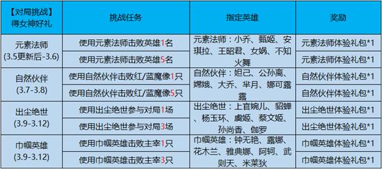 王者荣耀3月5日更新内容汇总:冠军定制动作 庄周奇妙博物学 KPL春季赛