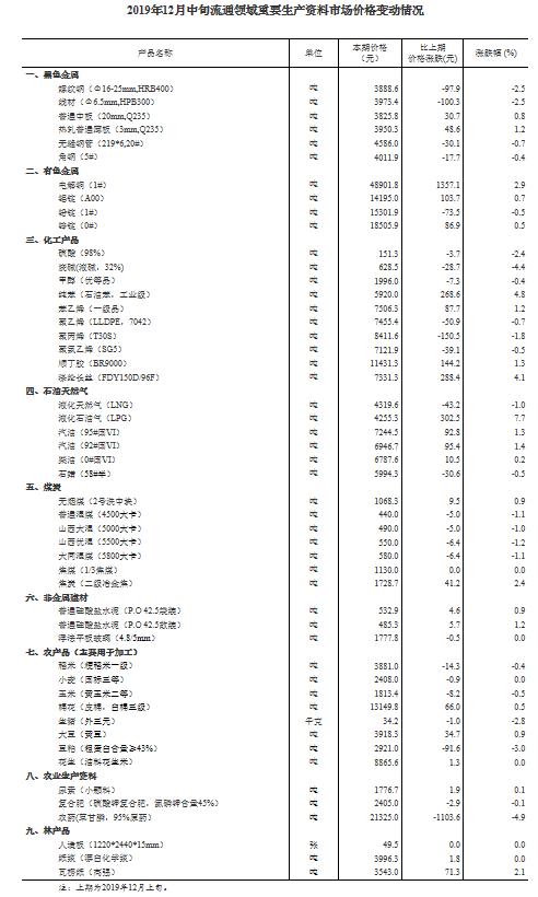 统计局:12月中旬生猪价格每千克34.2元 环比下跌2.8%