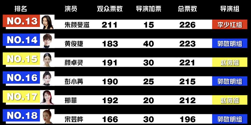扒扒演员请就位遭淘汰的10位演员,比起陈瑶,沈梦辰更可惜