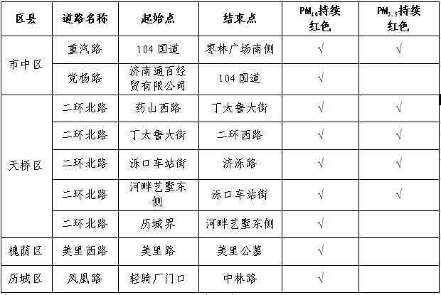 济南2019年道路颗粒物考核情况公布 历下区