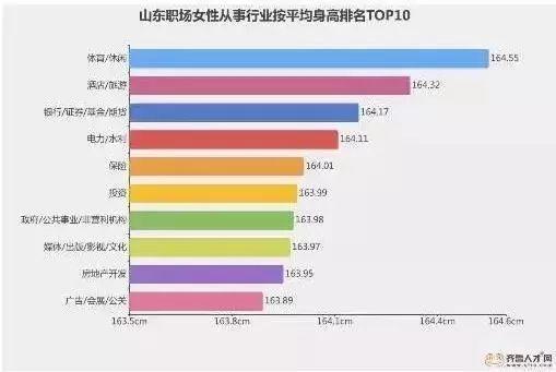 山东人均身高_山东人均收入变化图