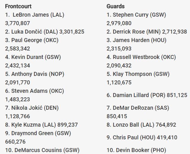 NBA全明星第三轮投票:詹姆斯字母哥继续领跑
