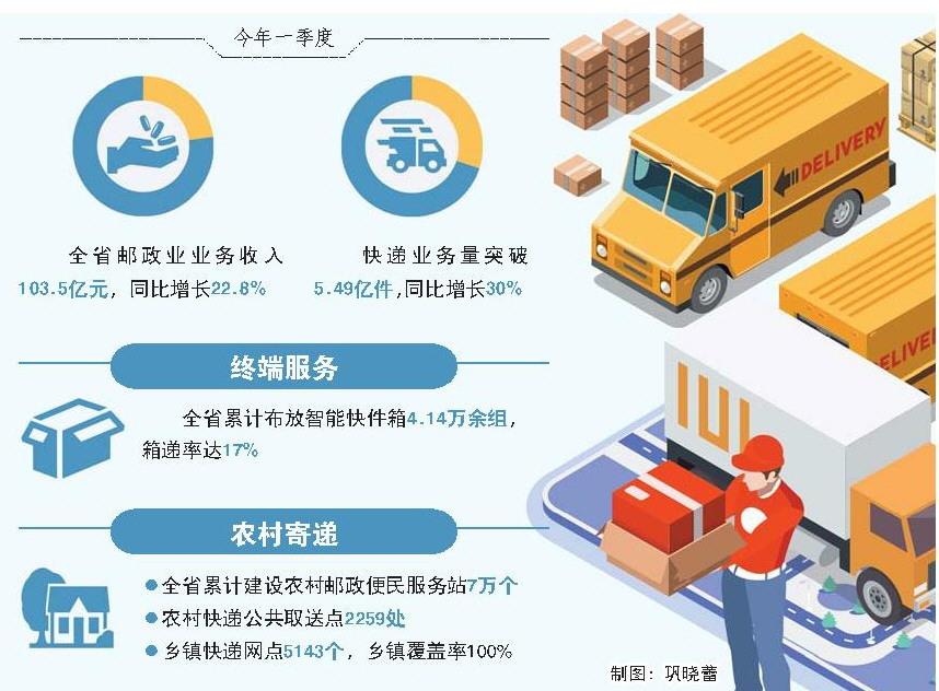 一季度全省快递业务量突破5.49亿件