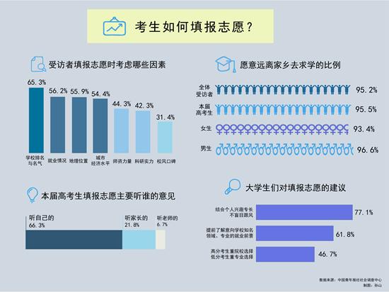 95.5%受访高考生希望远离家乡去求学