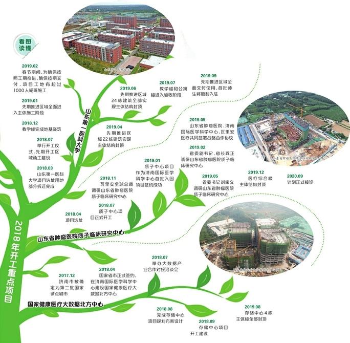 11个建设工程集中开工!济南国际医学科学中心挂上加速挡