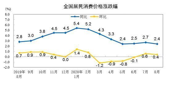 """9月CPI今日公布:涨幅或时隔18个月回归""""1时代"""""""