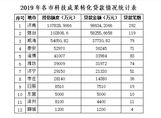 突破35亿元!2019年山东科技成果转化贷款总量交出成绩单