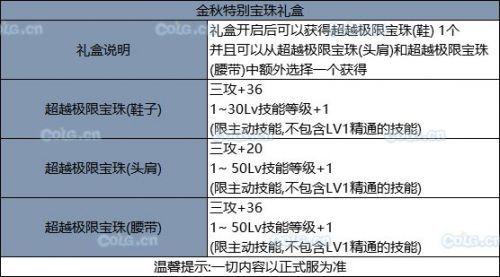 DNF9月24日更新内容汇总大全