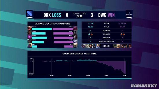 《英雄联盟》S10淘汰赛首日DWG对战DRX DWG连胜3局晋级