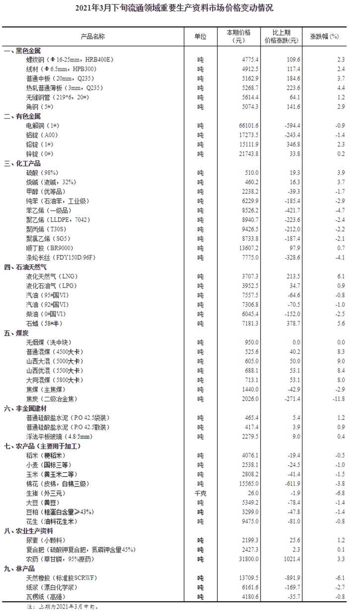 统计局:3月下旬生猪(外三元)价格环比下跌6.8%