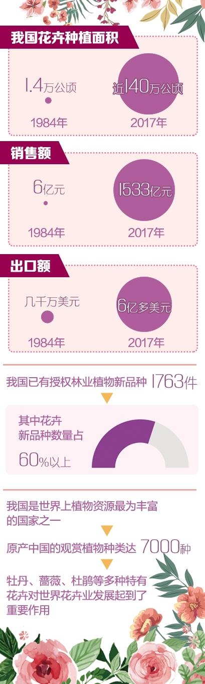 """花草离""""平常花费品""""有多远?2017年发卖额1533亿"""