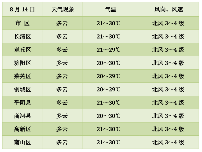 济南13日夜间降水逐渐结束 14日开始气温回升