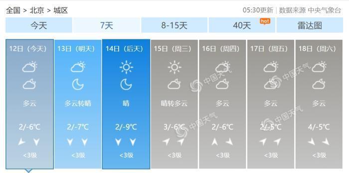 冷!北京今日最高气温仅2℃ 天气阴冷需防寒