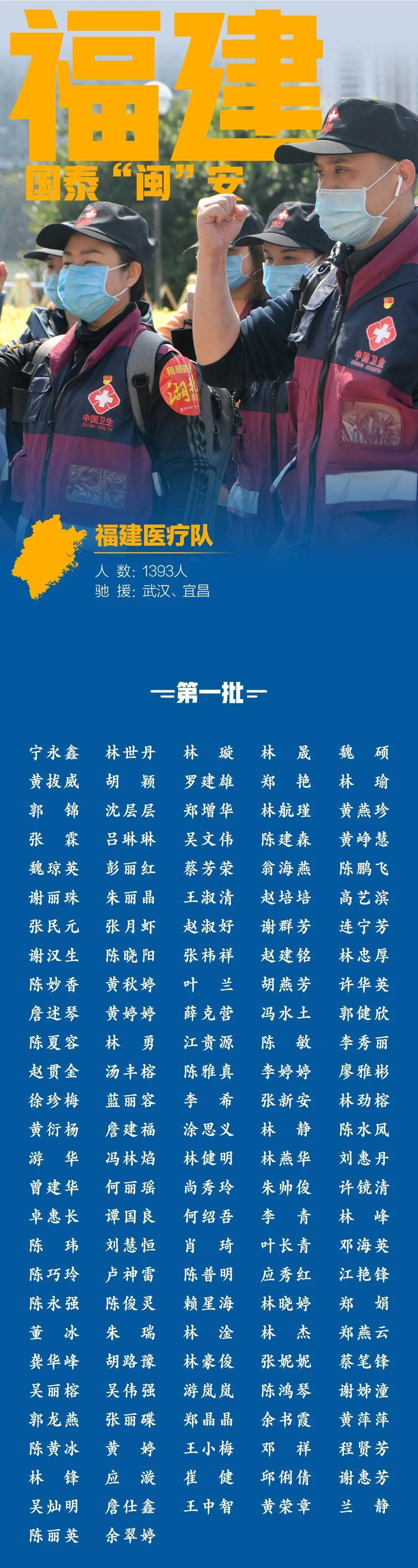 """国泰""""闽""""安!1393位福建援鄂医务人员全名单"""
