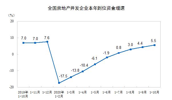 统计局:前10月全国房地产开发投资116556亿元 同比增长6.3%
