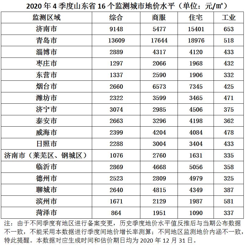 权威发布:山东省16市2020年4季度地价水平