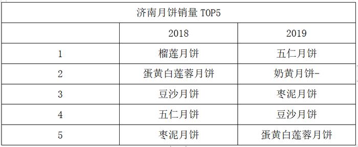 大数据:济南人最爱五仁月饼,这偏好在全国独一无二!