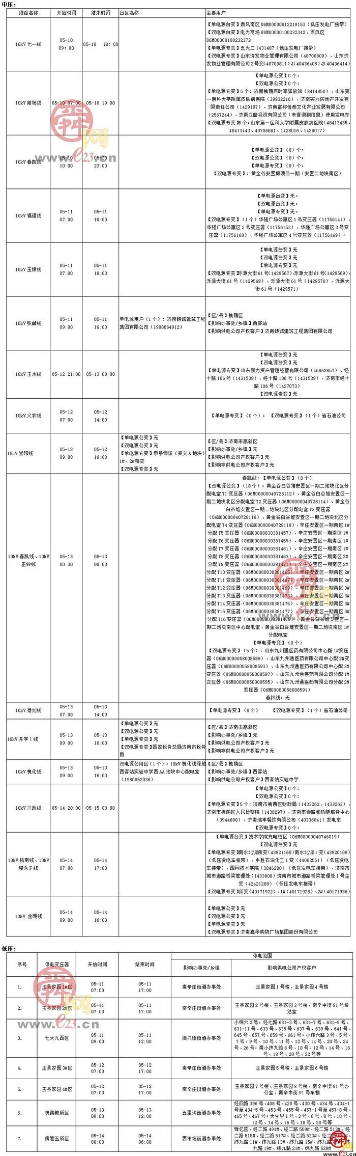 2021年5月10日至5月16日济南部分区域电力设备检修通知