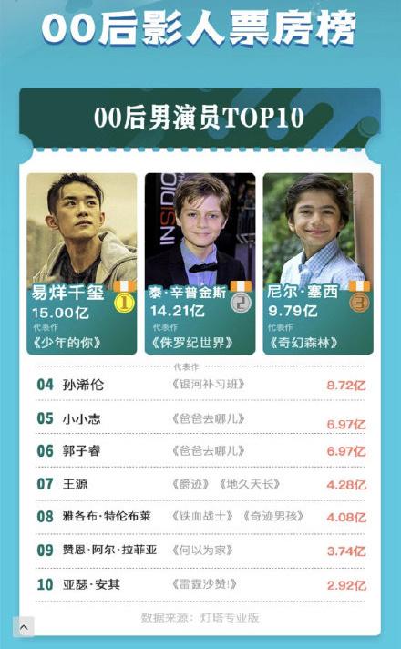 恭喜大佬!《少年的你》票房破15亿,易烊千玺成内地票房最高00后男演员!
