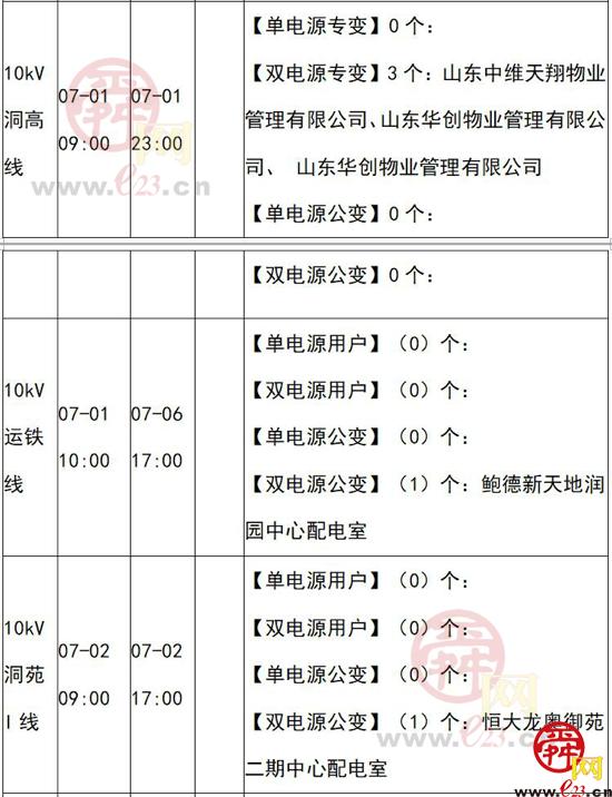 2020年6月29日至7月5日济南部分区域电力设备检修通知