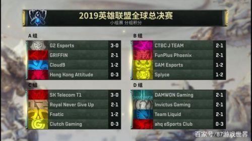 英雄联盟S9小组赛第一轮结束 S9小组赛12
