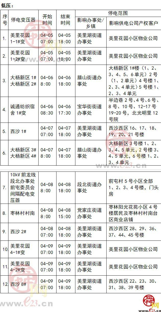 2021年4月5日至4月11日济南部分区域电力设备检修通知