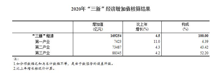 """2020年我国""""三新""""经济增加值相当于GDP比重17.08%"""