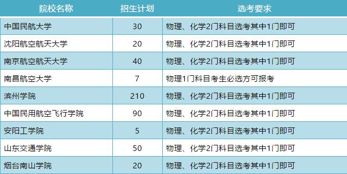 民航招飞计划来啦!9所院校在山东招生472人,物理或化学必选